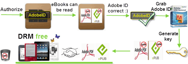 Epubor Adobe DRM - Decryption Flow