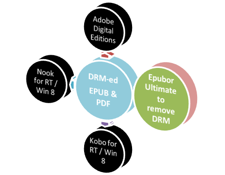 read eBooks on Microsoft Surface PT / Pro (win 8) tablets - use Epubor Ultimate to remove DRM from EPUB / PDF books