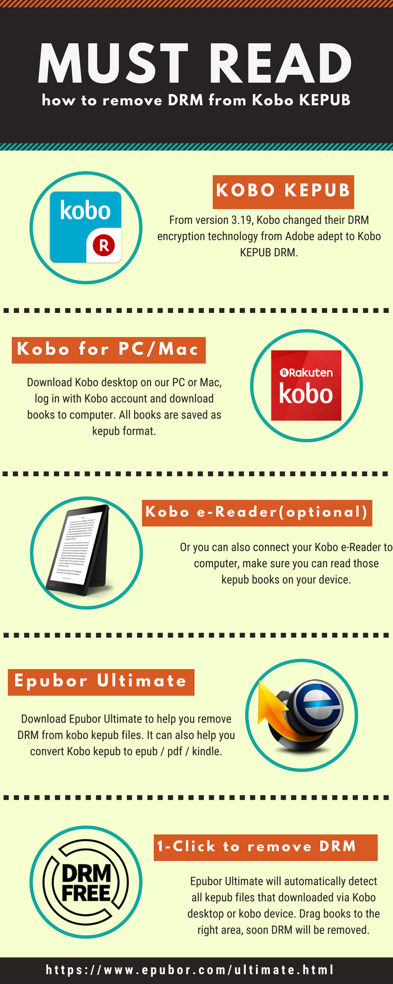 Kobo DRM Removal, Remove DRM from Kobo KEPUB EPUB PDF Files