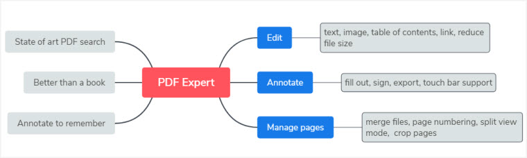 PDF Expert features