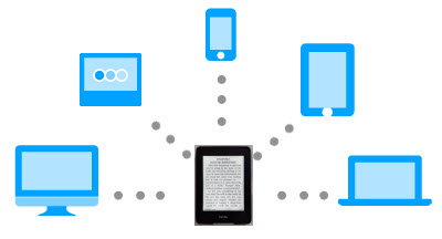 why we convert azw3 to pdf